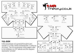 Yul-Gok Movements